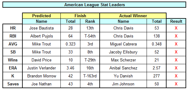 2013 Final AL Stat Leaders
